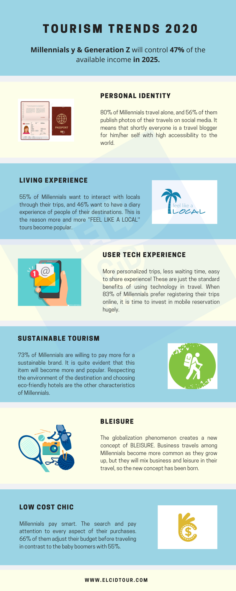 Top Tourism Trends 2020 [Infograph]